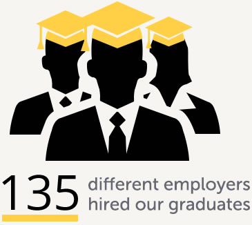 135 different employers hired UW-Superior graduates