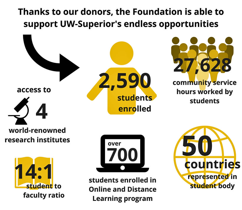 Thanks to our donors, various successes have been achieved