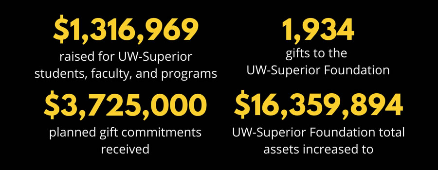 Various Dollar Amounts Have Been Raised for UW-Superior