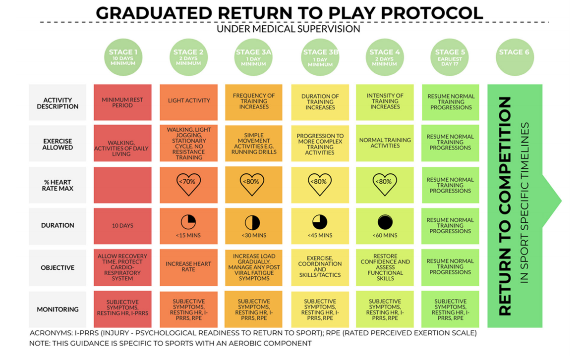 Graduated_Return_to_Play_Protocol