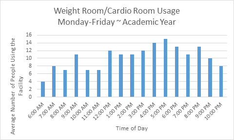 PEAK USAGE of the Cardio and Weight Room